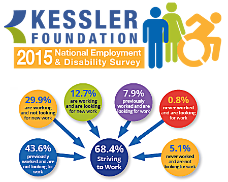 center for disability employment research | kesslerfoundation