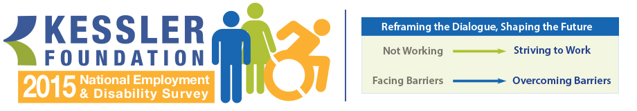 "2015 Kessler Foundation Employment and Disability Survey logo with a blue figure of a standing man, a green figure of a woman, and a mango figure of a person pushing a wheelchair. To the right, there is a box with a blue heading, ""Reframing the Dialogue, Shaping the Future."" Underneath, there is a pale green text box stating, ""Not Working,"" with a green arrow pointing to text on the right, ""Striving to Work."" Below it is ""Facing Barriers"" with a blue arrow pointing to text on the right, ""Overcoming Barriers"""