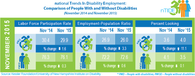 An infographic displaying the labor force participation rate, employment to population ratio, and percent looking statistics of people with and without disabilities in November 2014 and November 2015