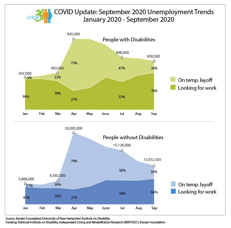 nTIDE, COVID info-graphic with employment statistics