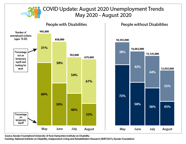 nTIDE, COVID chart with unemployment statistics