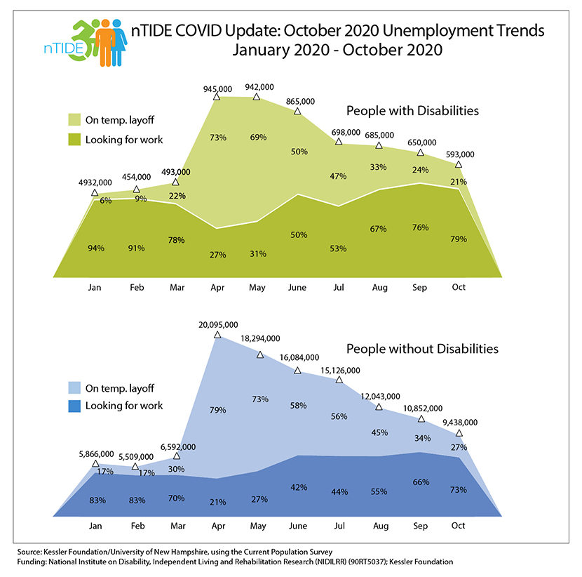 nTIDE, COVID graph with employment numbers