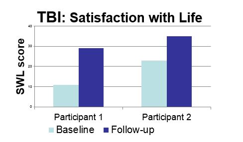 Satisfaction with Life for TBI pre and post KF intervention