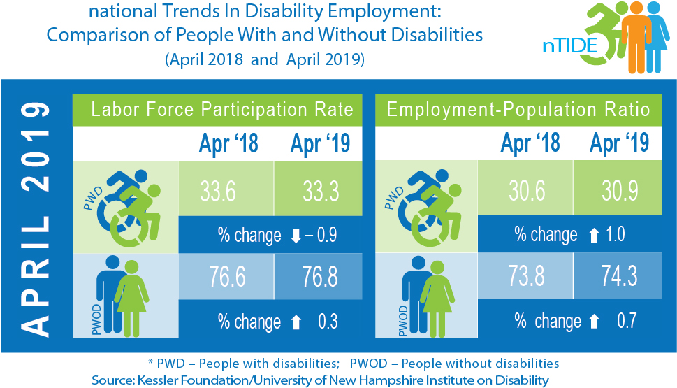 April 2019 info graphic about jobs numbers