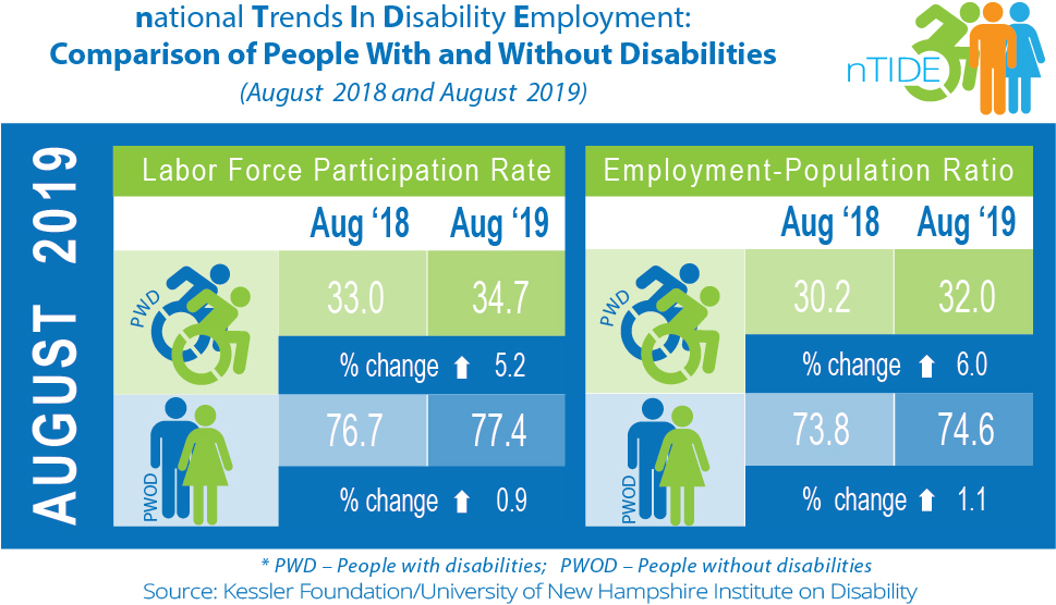 National Trends in Disability Employment info-graphic
