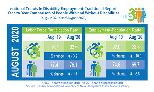 nTIDE info-graphic with employment numbers
