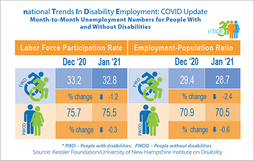 nTIDE, COVID info-graphic with employment month to month statistics