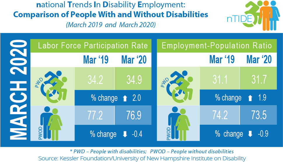 nTIDE info-graphic with employment stats
