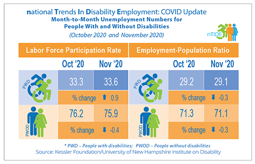 nTIDE, COVID info-graphic with employment numbers
