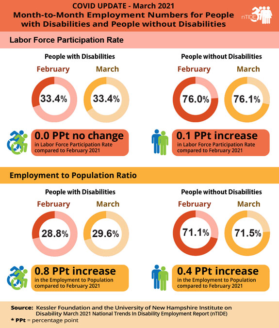 COVID nTIDE info-graphic with employment numbers