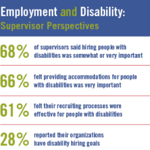 Employment & Disability